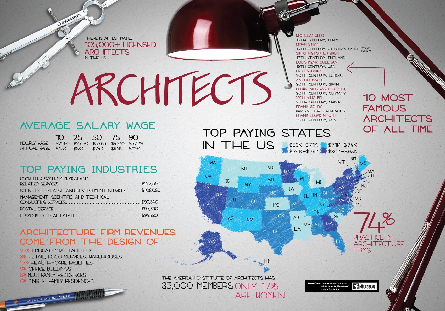The Duties and Tasks of an Architectural Career